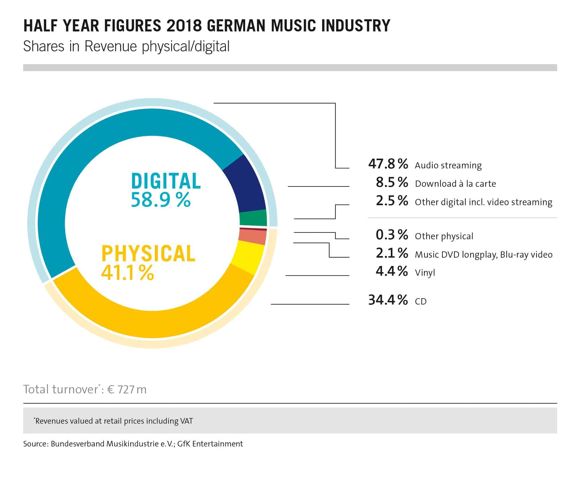 Streaming overtakes CD sales in Germany - High Resolution Audio